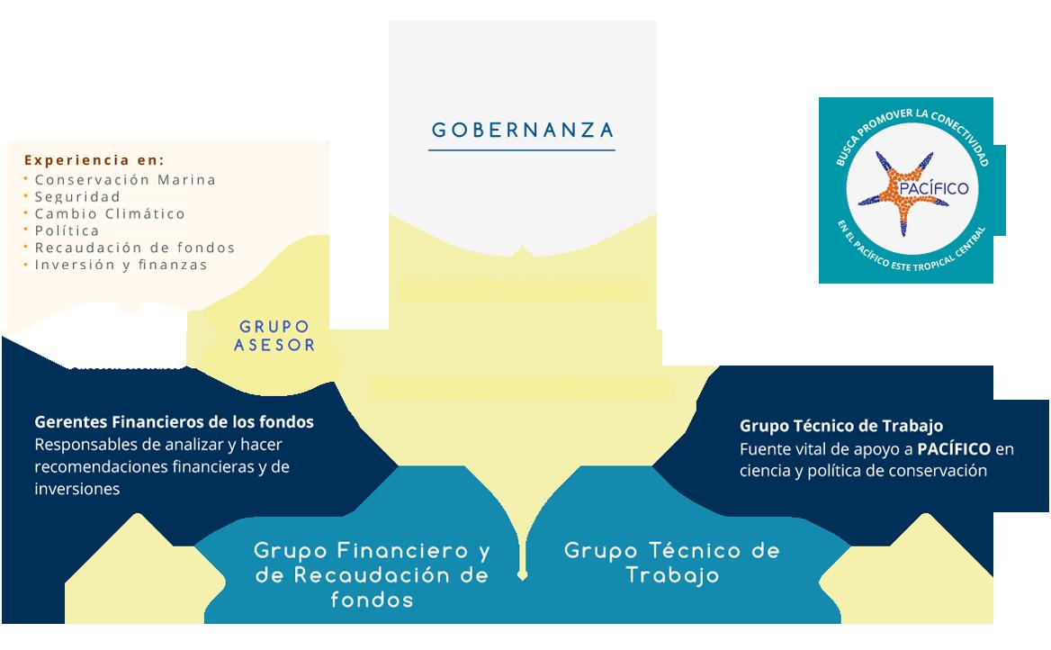 1-quienes-somos_graf-gobernanza